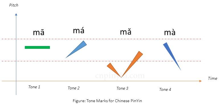pinyin tones